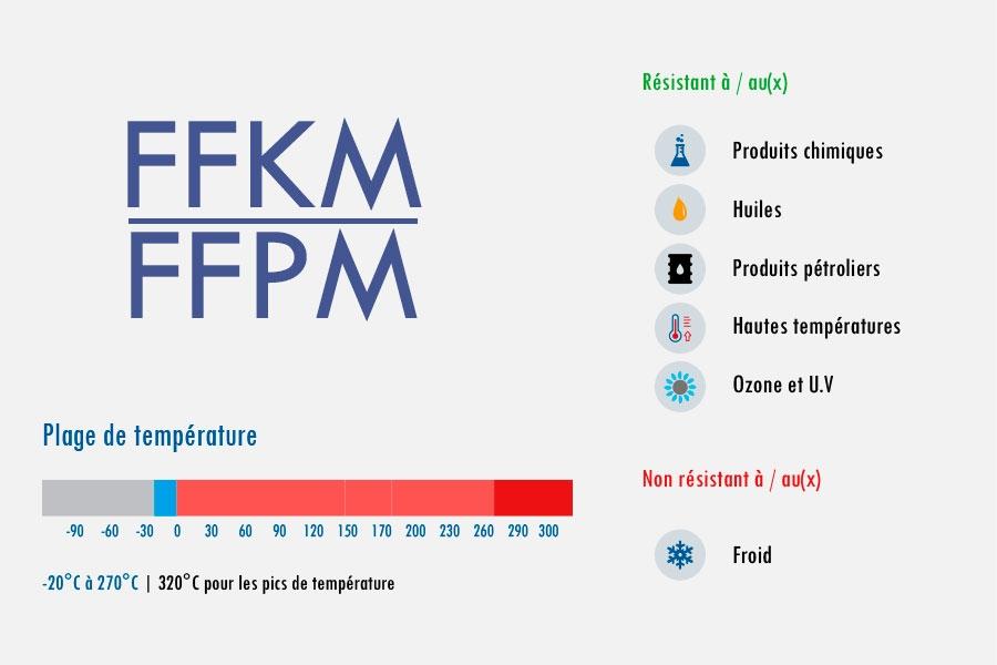 FFPM Evolast FFPM caoutchouc Perfluoré super viton